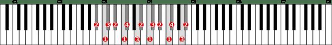 嬰イ短調和声的短音階左手2オクターブの位置と指番号