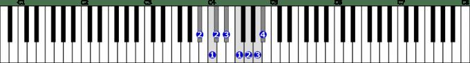 嬰イ短調旋律的短音階右手1オクターブ上行の位置と指番号