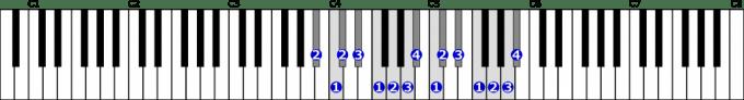 嬰イ短調旋律的短音階右手2オクターブ上行の位置と指番号
