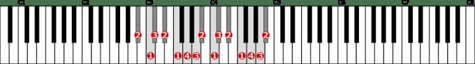 嬰イ短調旋律的短音階左手2オクターブ上行の位置と指番号