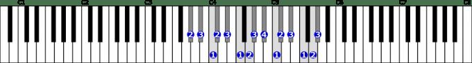 変イ長調音階右手2オクターブの位置と指番号