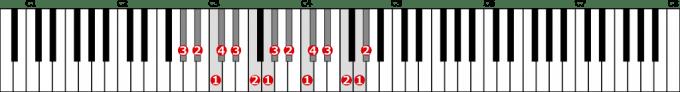 変イ長調音階左手2オクターブの位置と指番号