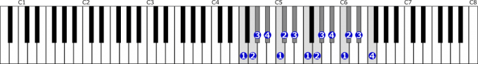 ヘ短調自然的短音階右手2オクターブの位置と指番号