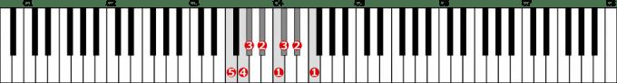 ヘ短調自然的短音階左手1オクターブの位置と指番号