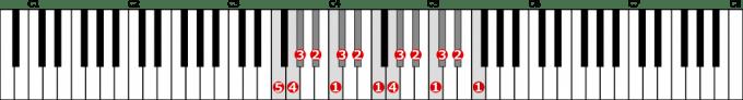 ヘ短調自然的短音階左手2オクターブの位置と指番号