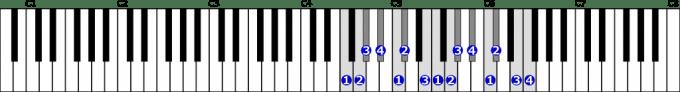 ヘ短調和声的短音階右手2オクターブの位置と指番号
