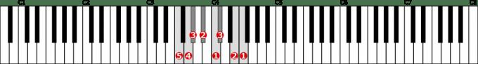 ヘ短調和声的短音階左手1オクターブの位置と指番号