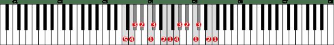 ヘ短調和声的短音階左手2オクターブの位置と指番号