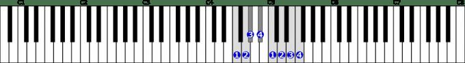 ヘ短調旋律的短音階右手1オクターブ上行の位置と指番号