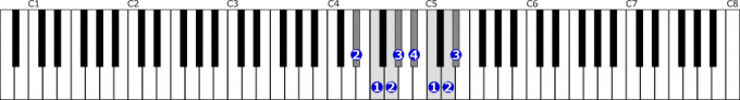 変ホ長調音階右手1オクターブの位置と指番号