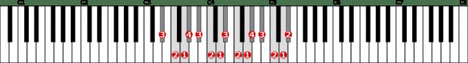 変ホ長調音階左手2オクターブの位置と指番号