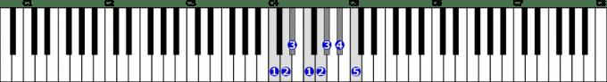 ハ短調自然的短音階右手1オクターブの位置と指番号