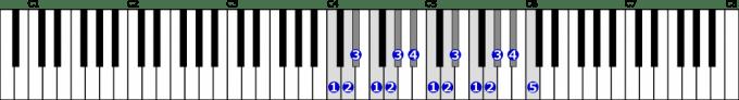 ハ短調自然的短音階右手2オクターブの位置と指番号