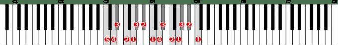 ハ短調自然的短音階左手2オクターブの位置と指番号
