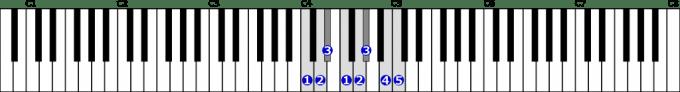 ハ短調和声的短音階右手1オクターブの位置と指番号