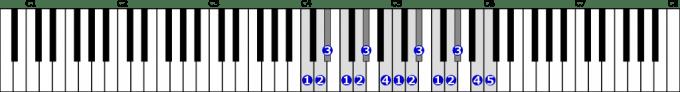 ハ短調和声的短音階右手2オクターブの位置と指番号