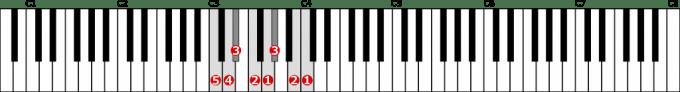ハ短調和声的短音階左手1オクターブの位置と指番号