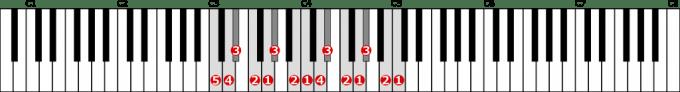 ハ短調和声的短音階左手2オクターブの位置と指番号