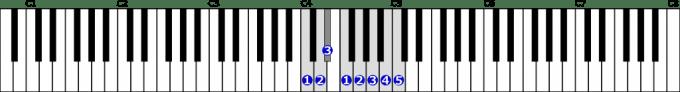 ハ短調旋律的短音階右手1オクターブ上行の位置と指番号