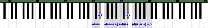ハ短調旋律的短音階右手2オクターブ上行の位置と指番号