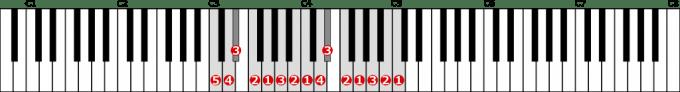 ハ短調旋律的短音階左手2オクターブ上行の位置と指番号