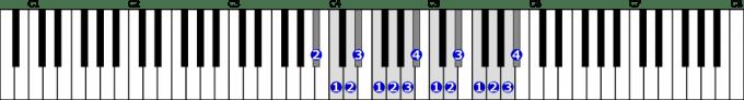 変ロ長調音階右手2オクターブの位置と指番号