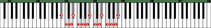 変ロ長調音階左手2オクターブの位置と指番号