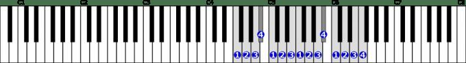 ヘ長調音階右手2オクターブの位置と指番号
