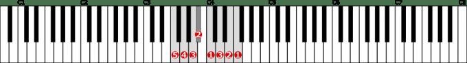 ヘ長調音階左手1オクターブの位置と指番号