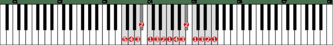 ヘ長調音階左手2オクターブの位置と指番号