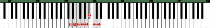 ニ短調自然的短音階左手1オクターブの位置と指番号