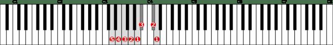 ニ短調和声的短音階左手1オクターブの位置と指番号