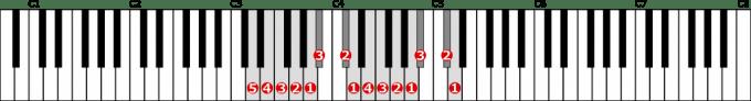 ニ短調和声的短音階左手2オクターブの位置と指番号