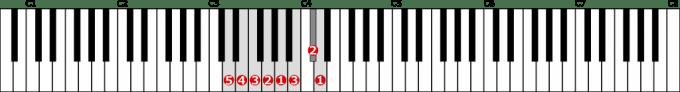 ニ短調旋律的短音階左手1オクターブ上行の位置と指番号