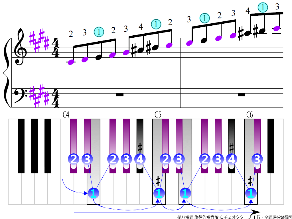 f3. C-sharp m melodic RH2 ascending