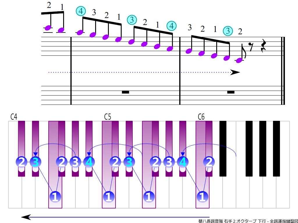 f4. C-sharp RH2 descending