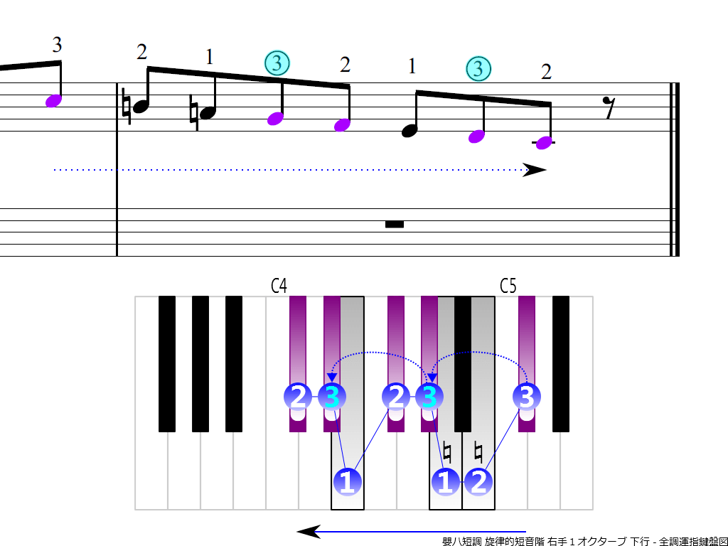 f4. C-sharp m melodic RH1 descending