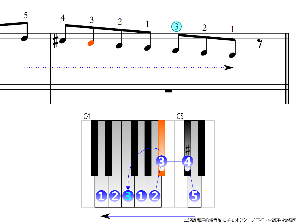 f4. Dm harmonic RH1 descending