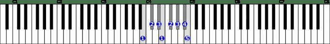 変ハ長調音階右手1オクターブの位置と指番号
