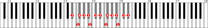 変ホ短調自然的短音階左手2オクターブの位置と指番号