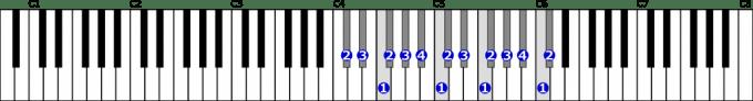 変ニ長調音階右手2オクターブの位置と指番号