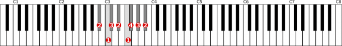 変ロ短調自然的短音階左手1オクターブの位置と指番号