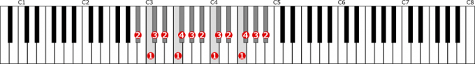 変ロ短調自然的短音階左手2オクターブの位置と指番号