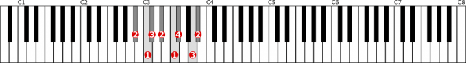 変ロ短調和声的短音階左手1オクターブの位置と指番号