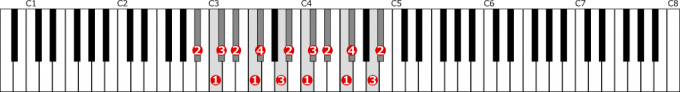 変ロ短調和声的短音階左手2オクターブの位置と指番号