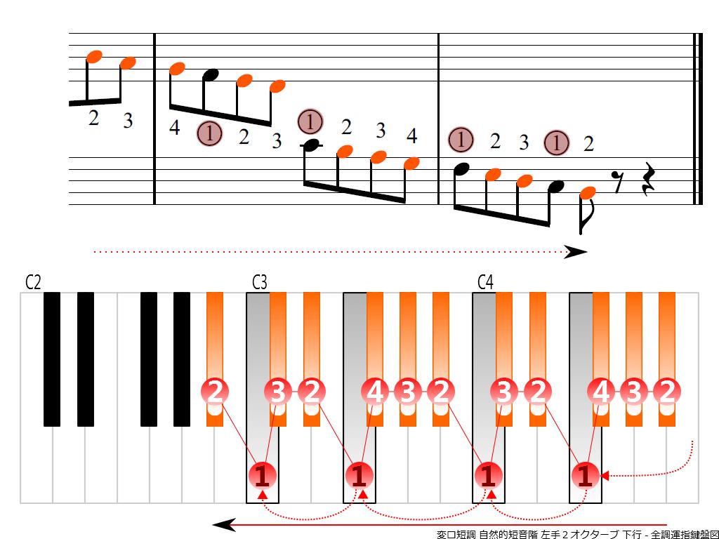 f4. B-flat m natural LH2 descending