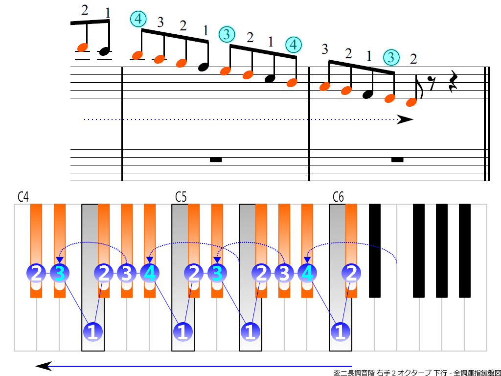 f4. D-flat RH2 descending