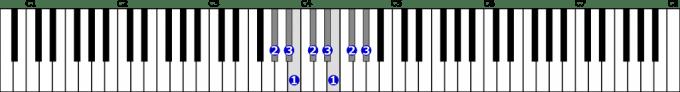 変イ短調自然的短音階右手1オクターブの位置と指番号