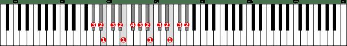 変イ短調自然的短音階左手2オクターブの位置と指番号
