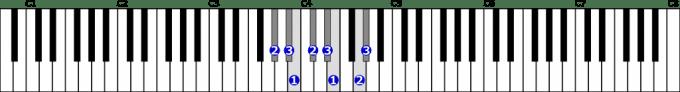 変イ短調和声的短音階右手1オクターブの位置と指番号